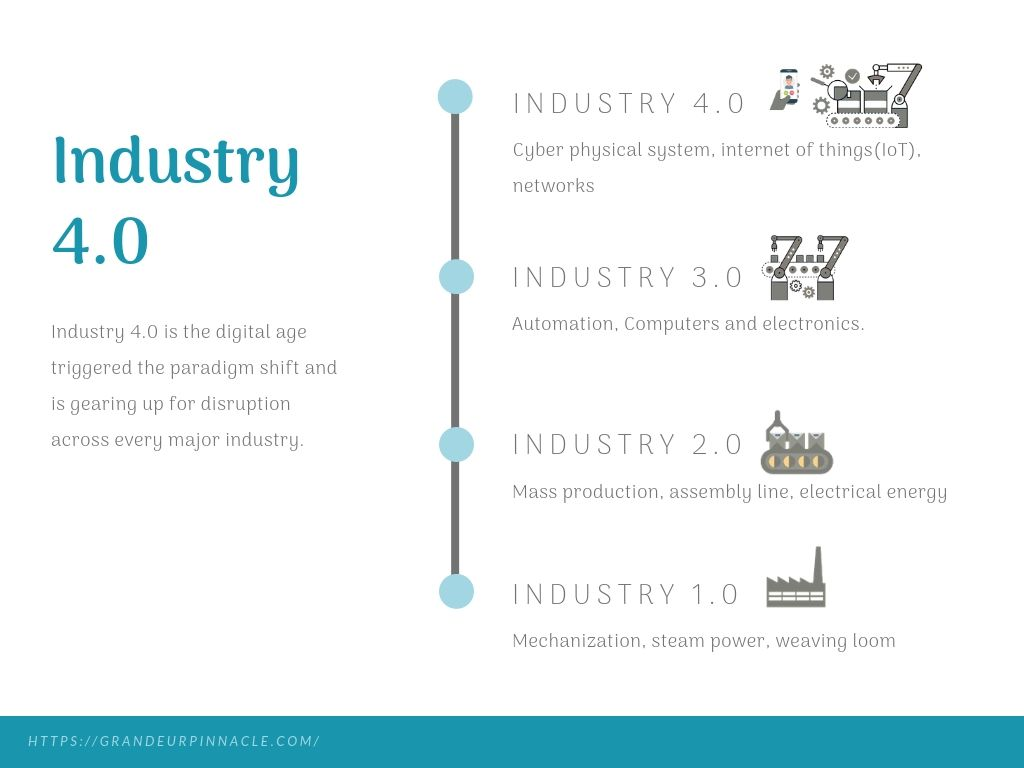 Industry 4.0 is the next wave of industrial of revolution and is gearing up for disruption across every major industry.