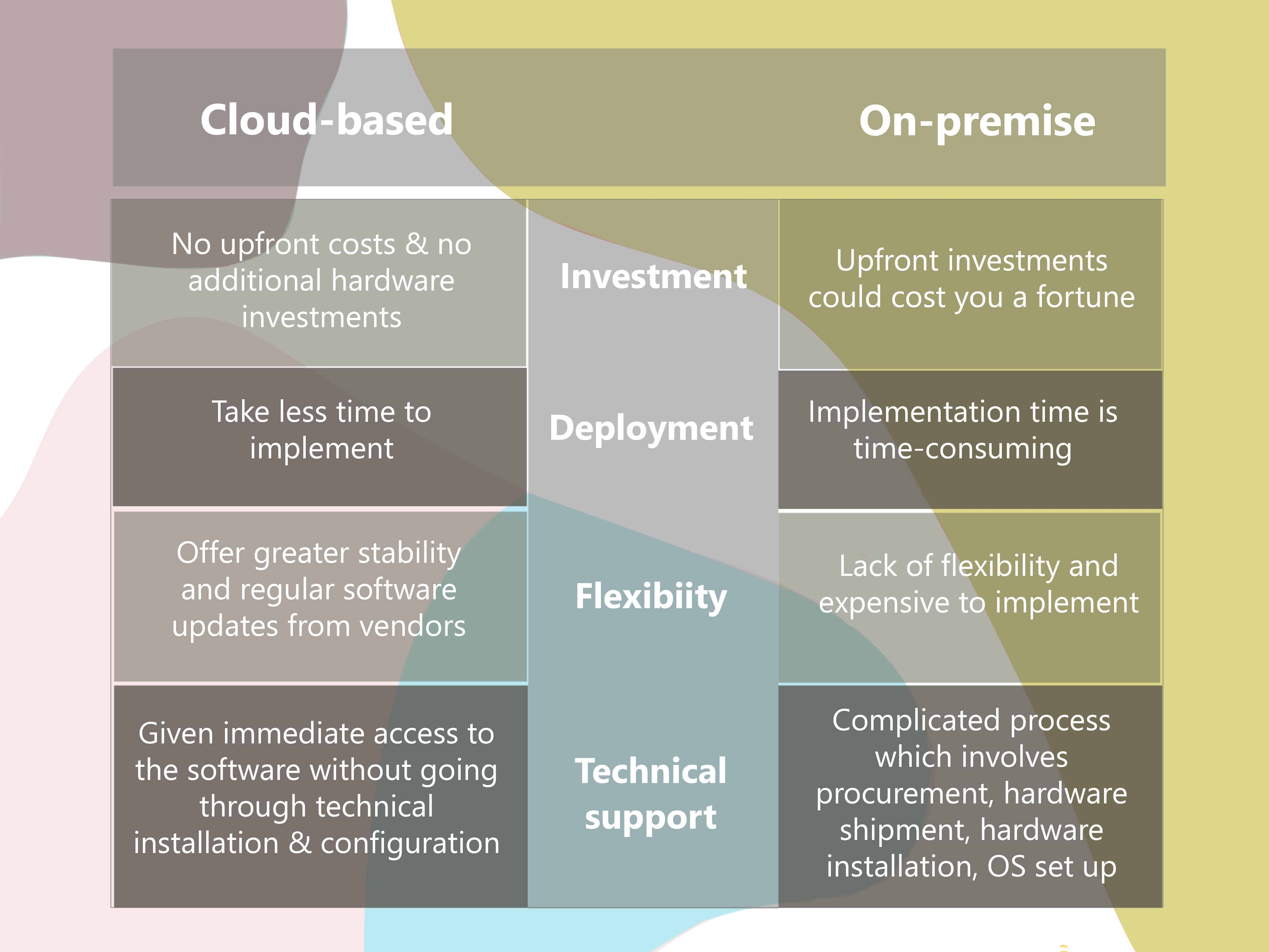 cloud is better than on-premise